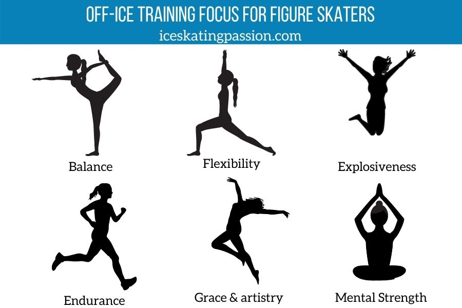 off-ice training figure skaters